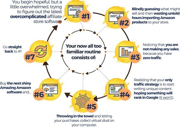amazon startup